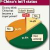 """Chiny """"Supermocarstwem""""? Chińczycy mówią: """"raczej nie""""."""